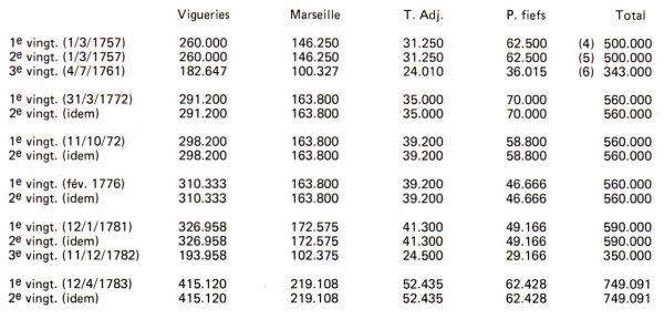 Le temps des Vingtièmes du côté d'Aix en Provence (tableau)